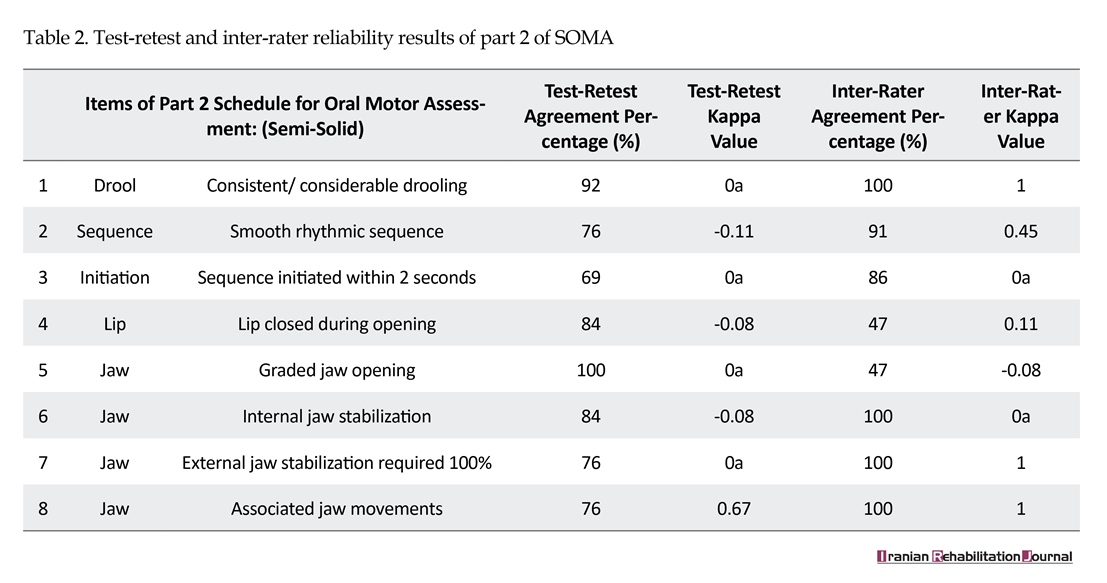 Test Retest And Inter Rater Reliability Study Of The Schedule For